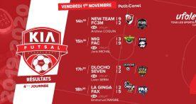 Découvrez les résultats et classement du Kia Futsal