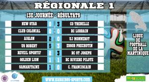 Les résultats de la 13e journée de la régionale 1 en Martinique
