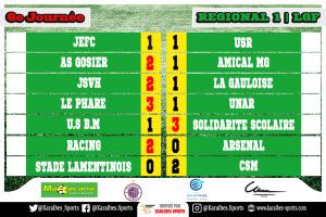 Les résultats de la R1 en Guadeloupe.